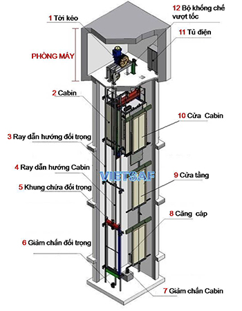 thang máy tải hàng thang tời hàng