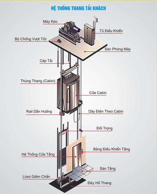 Thang máy tải khách - Cấu tạo thang máy tải khách